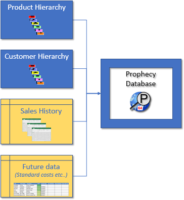Dataflow diagram